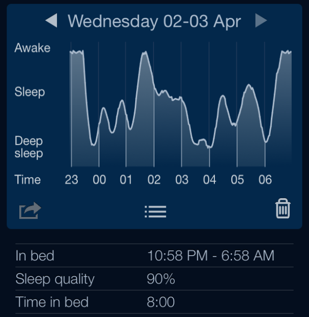 3rd day of using Restful--90% quality sleep