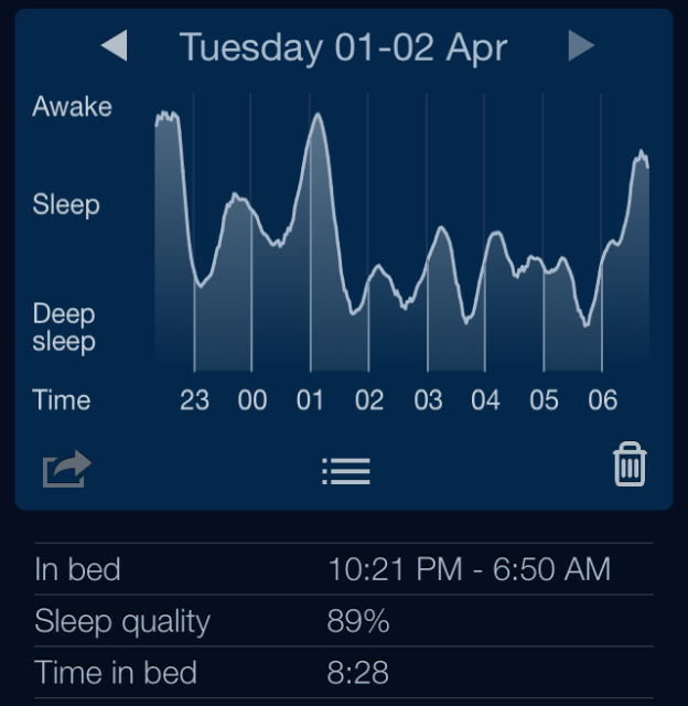 Healthy sleep pattern after using Restful