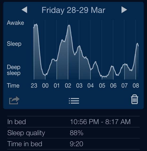 Abnormal sleep pattern